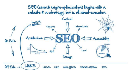 Realize Your Online Goals Faster With Professional Seo Services